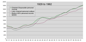 Income vs Consumption 1929 to 1962