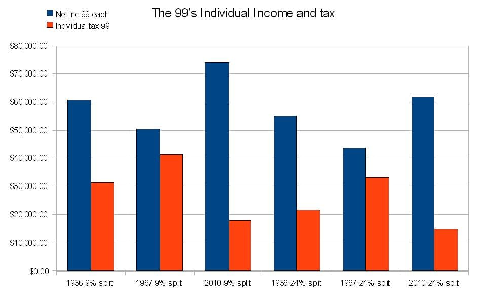 99 income and tax chart
