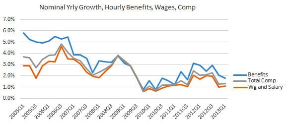 nominal_wages_comp