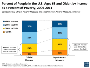 65 and older poverty