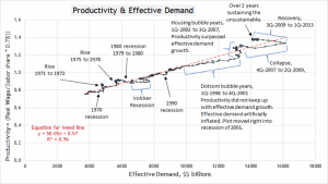 Productivity and Effective Demanda
