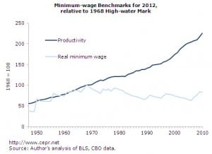 min-wage1-fig2-2012-03
