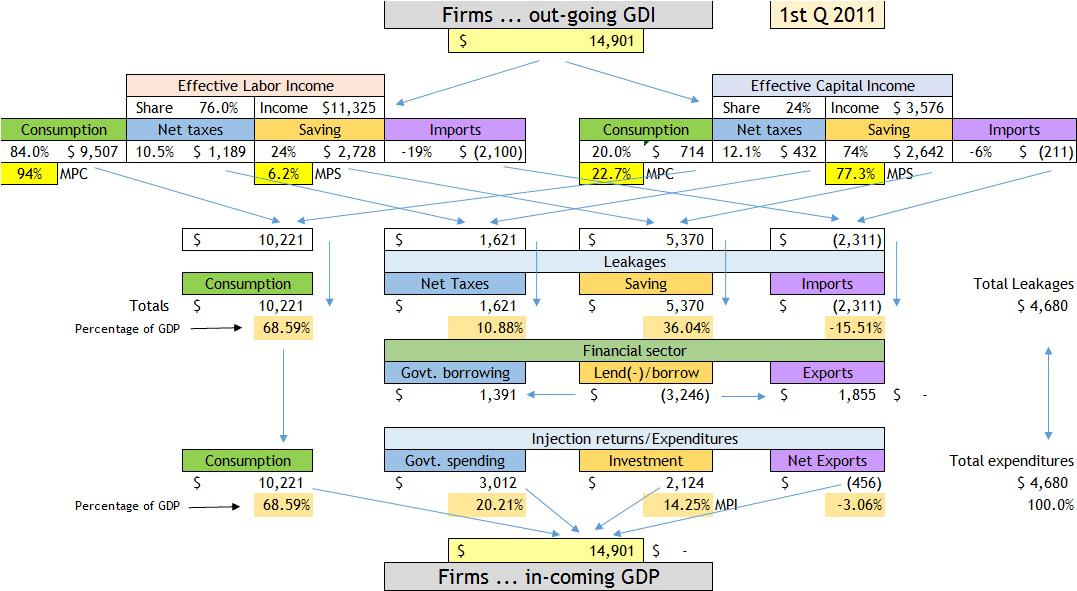 circular flow ext 11