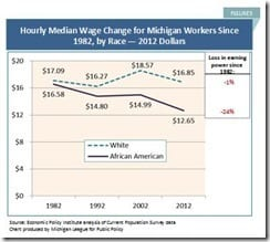 Hourly Median Wage Change