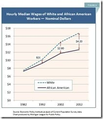 Hourly Median Wages of White and African American Workers