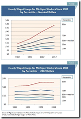 Michigan Workers Hourly Wage