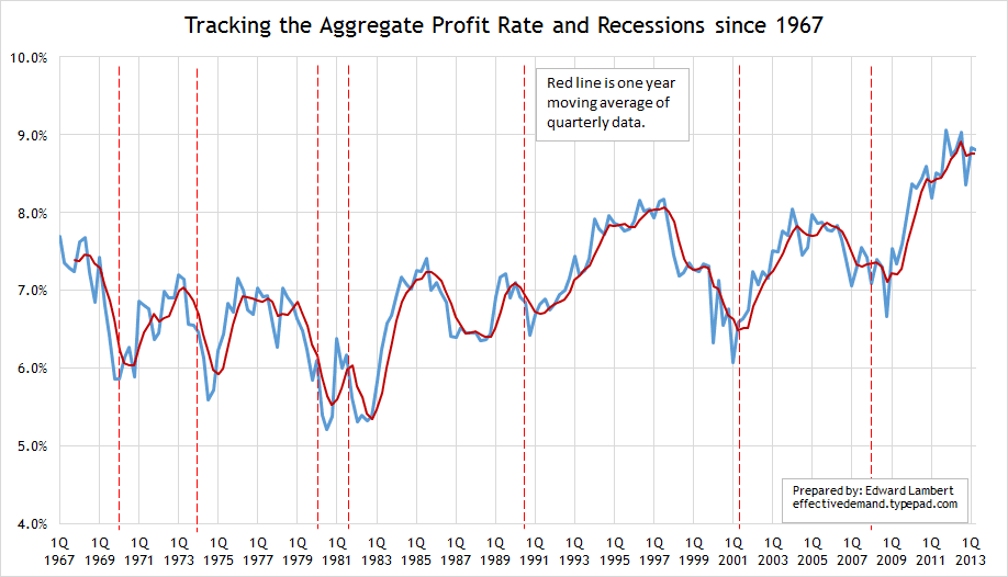 profit rate 3