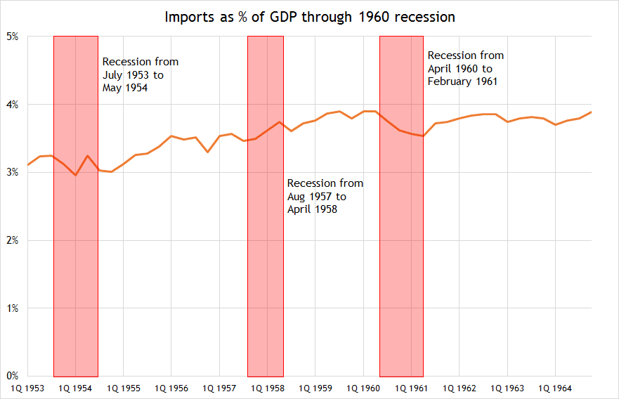 recession of 1960 2