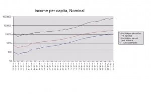 Income per capita vs GDP graph 12-28-08