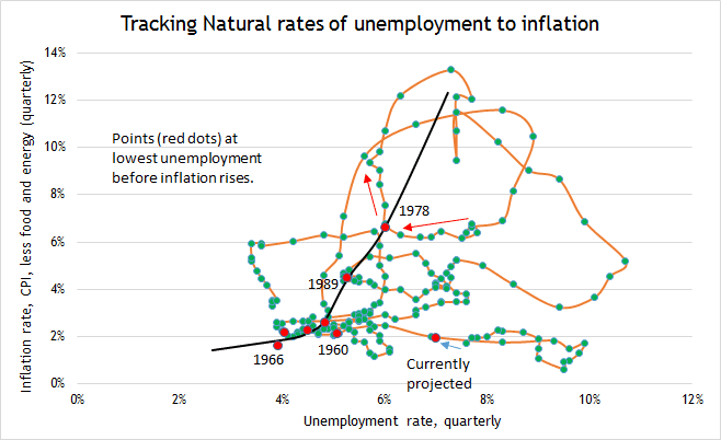 economic growth inflation and unemployment relationship tips