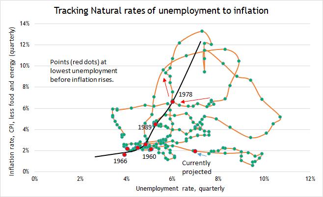 nat inflation 1
