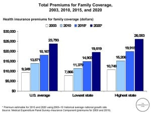 Projected Premiums