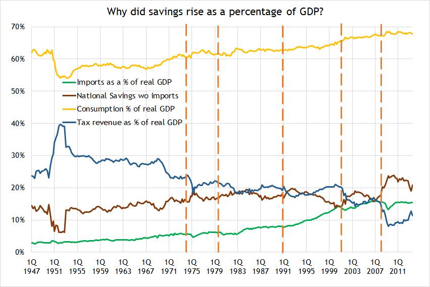 savings of gdp