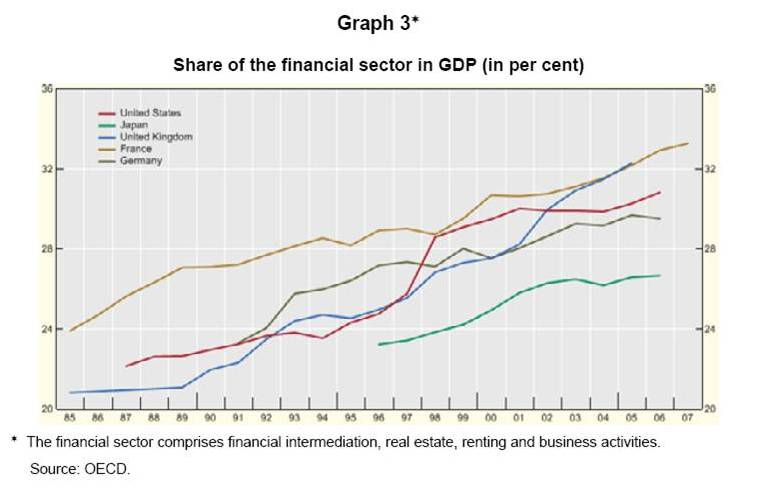 Financial Share of GDP in %