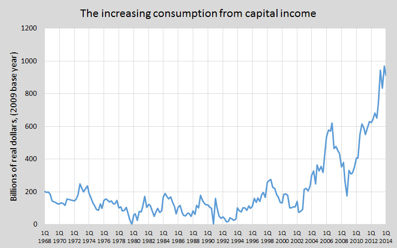 update gross capital consump