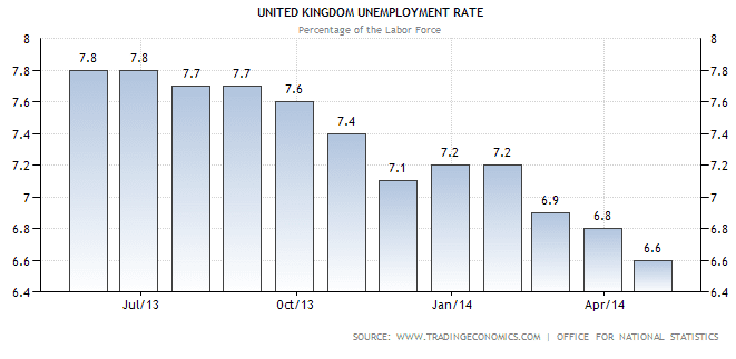 uk unrate