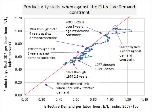 update productivity long