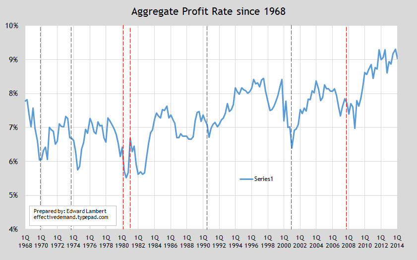 update profit rate