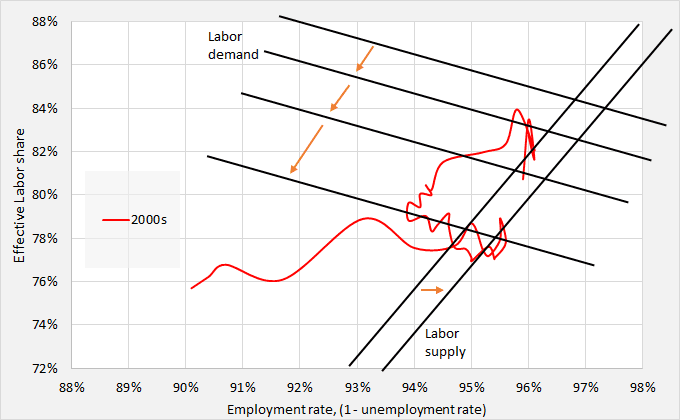 ED and labor market 00s