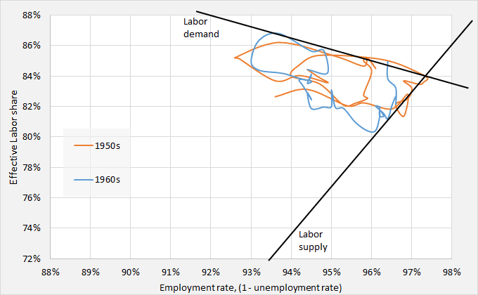 ED and labor market 50s 60s