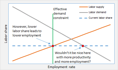 examining the behavior of labor markets to understand labor demand and supply Aggregate demand and the labour market would go straight back to the intersection of the black classical labour demand and supply curves modeled behavior.