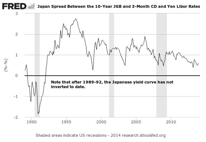 Japan 10-Year JGB and 3-Month Yield Spread 1989