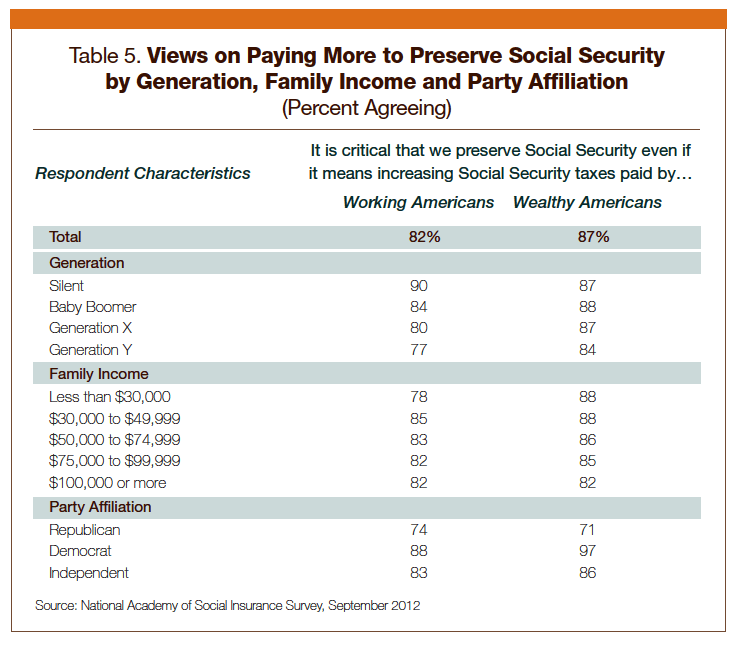 Angry Bear » Social Security: What do Americans Want