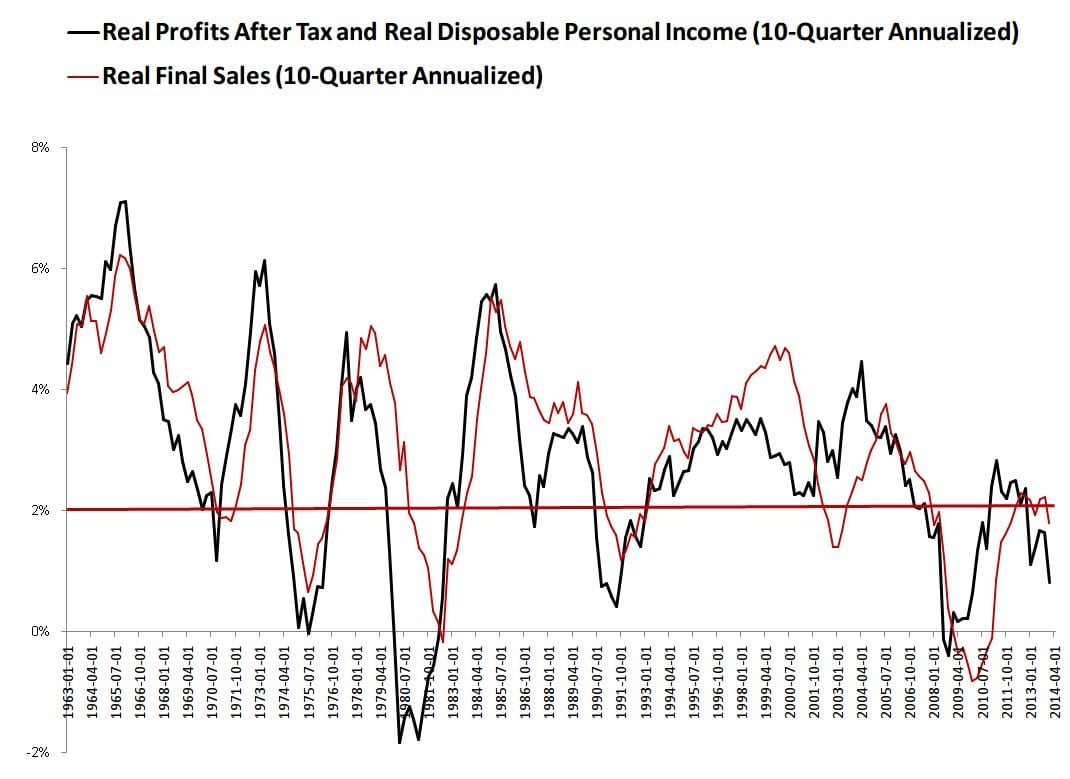 Real Profits and DPI 10-Quarter