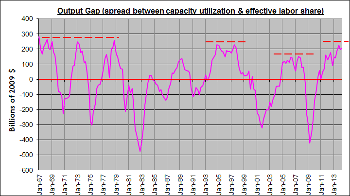 update output gap