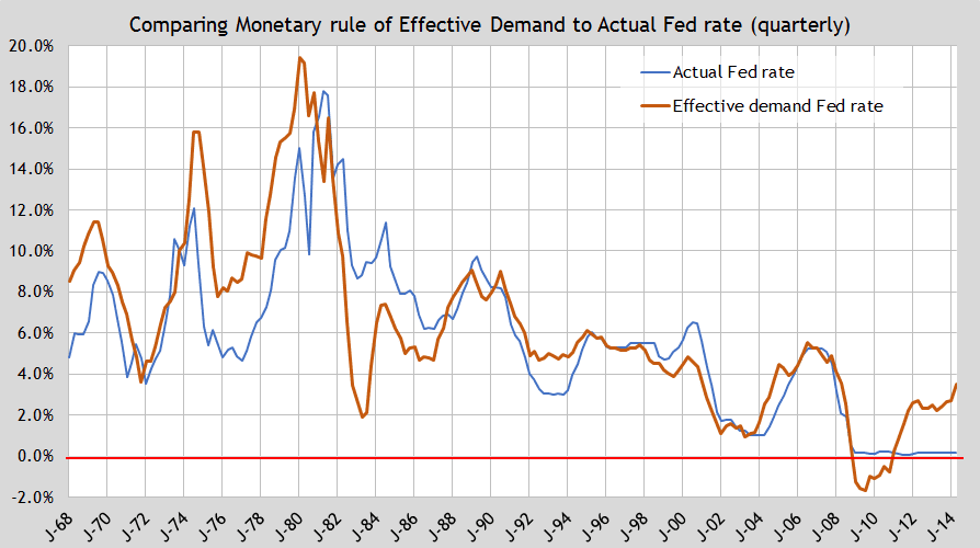 update ED monetary rule cb