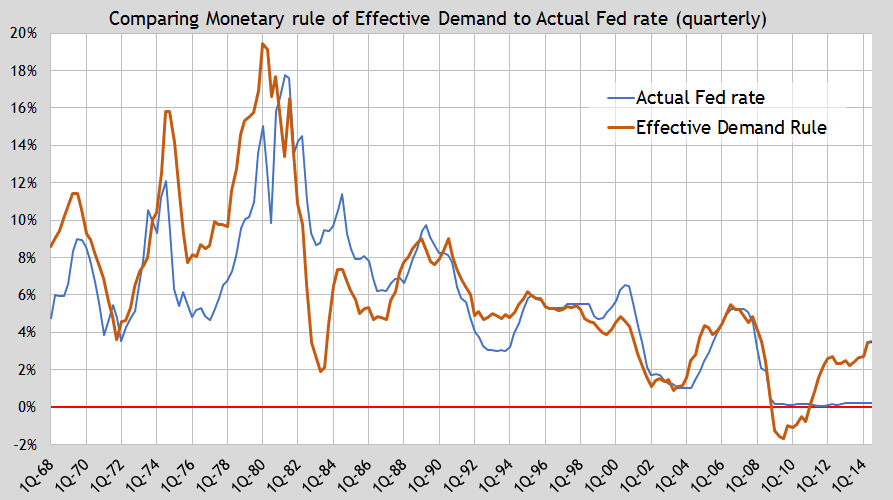 update ED monetary rule