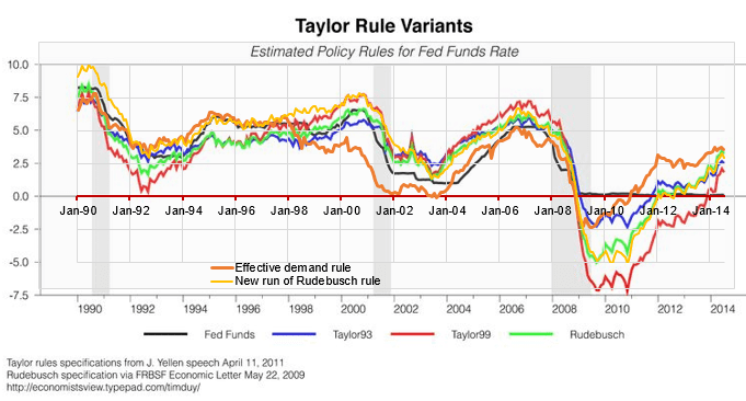 Image result for estimates of different values for taylor rule fed funds rate