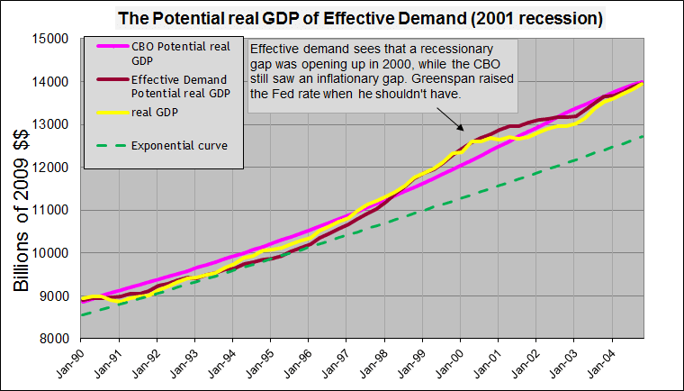 potential real gdp 2001