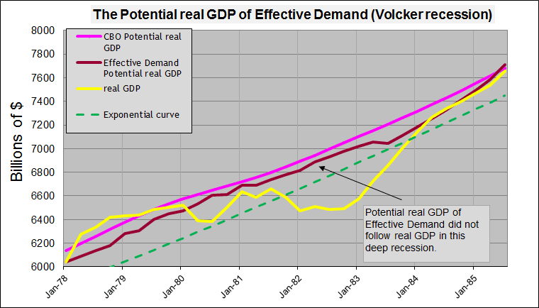 potential real gdp volcker