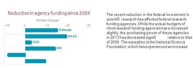 NIH Budget Reductions