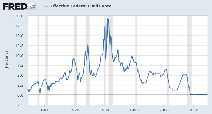 fed rate fred