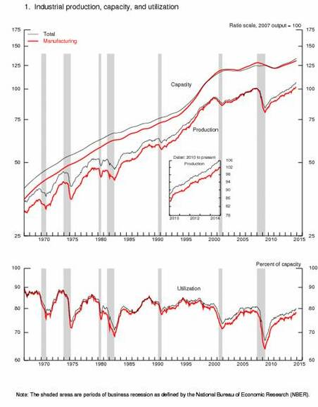 Ind. Prod.; Production, Capacity and Utilization