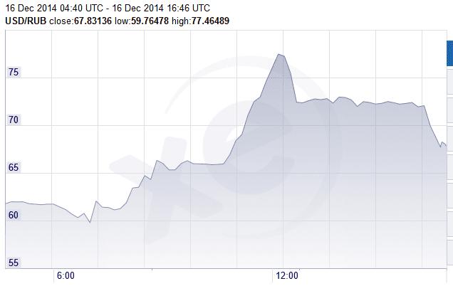 ruble 2