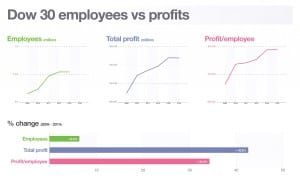 Profit per employee