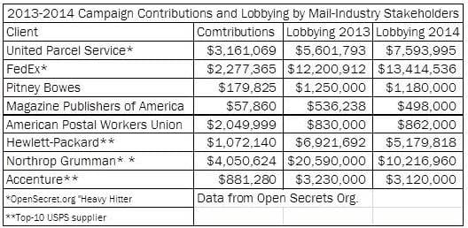Contributions and Lobbying
