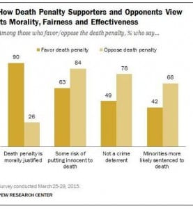 Death Penalty Supporters and Opponents View