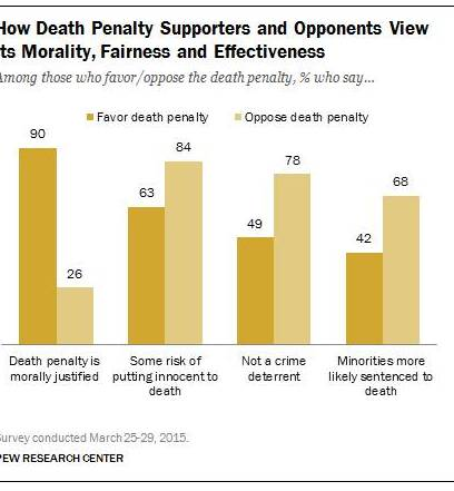 The fight in favor of death penalty