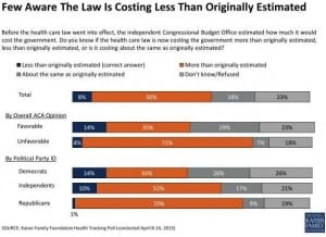 PPACA Is Costing Less Than Estimated