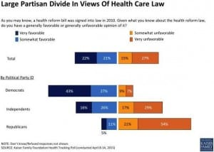 Partisan Divide in Views of PPACA