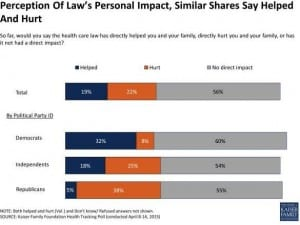 Perception of Personal Impact