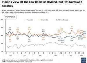 Public's View of PPACA has Improved