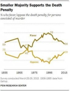 Smaller Majority Supports the Death Penalty