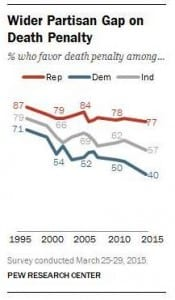 Wider Partisan Gap