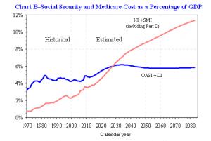2009 GDP