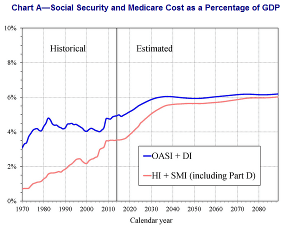 why are the social security and medicare program headed for trouble But while it's true that the systems are both headed for serious trouble as the trust funds  just because social security & medicare are in trouble.
